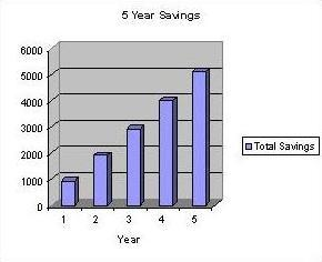 5 Year Savings